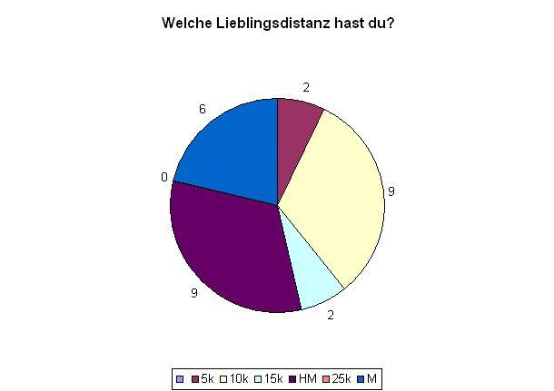 Auswertung der Umfrage August