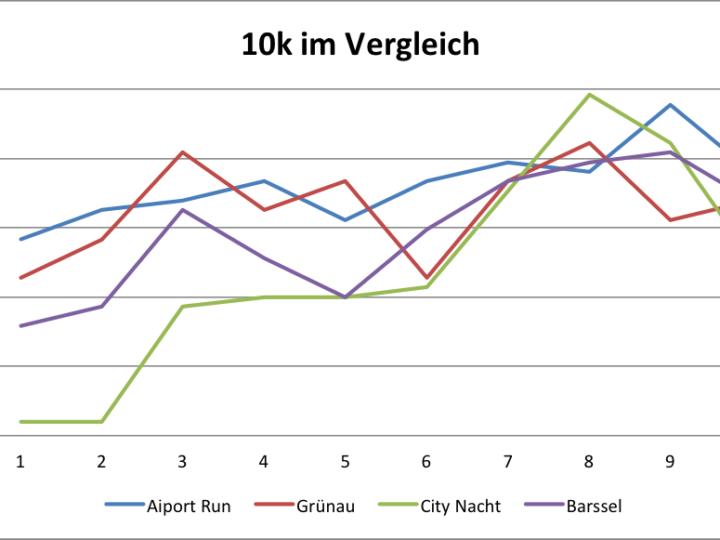 Wie teilt man sich ein 10k Rennen ein?